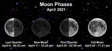 April 2021 moon phases